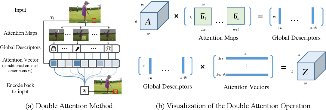 Figure 1 for $A^2$-Nets: Double Attention Networks