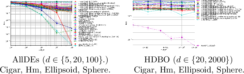 Figure 3 for Black-Box Optimization Revisited: Improving Algorithm Selection Wizards through Massive Benchmarking
