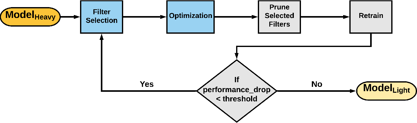 Figure 1 for Deep Model Compression based on the Training History