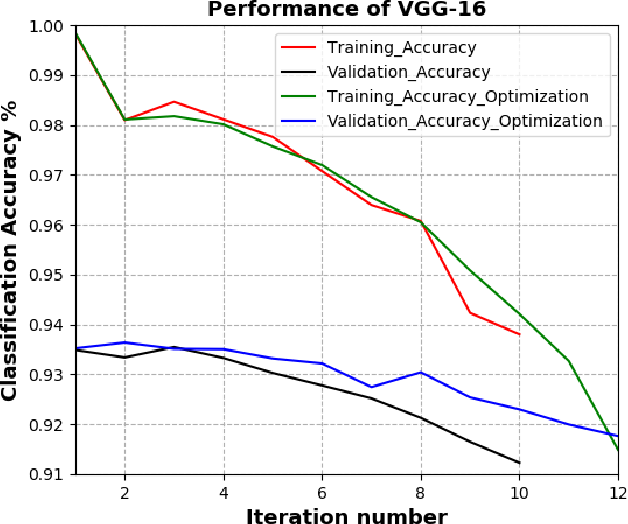 Figure 4 for Deep Model Compression based on the Training History