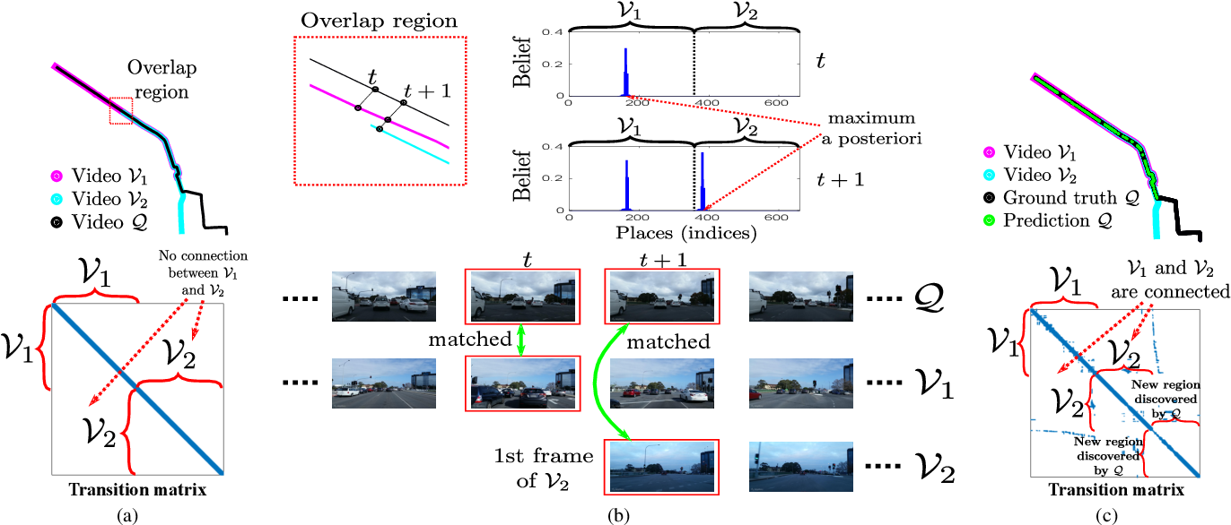 Figure 1 for Scalable Place Recognition Under Appearance Change for Autonomous Driving