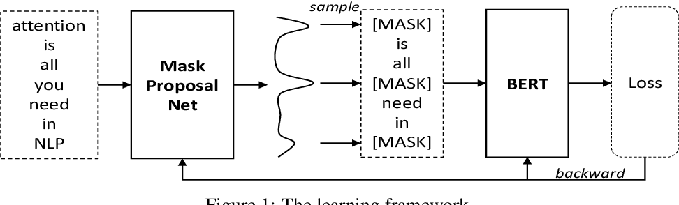 Figure 1 for Variance-reduced Language Pretraining via a Mask Proposal Network