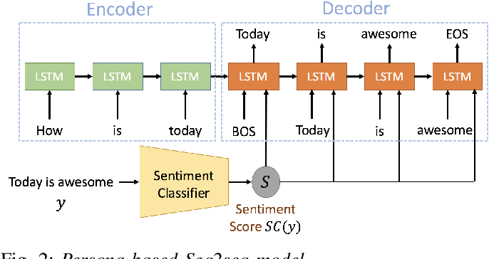 Figure 2 for Investigation of Sentiment Controllable Chatbot