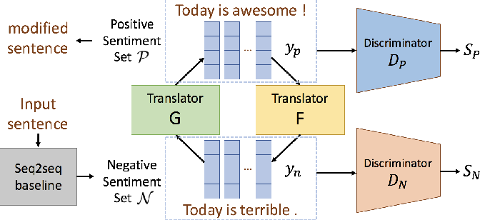 Figure 4 for Investigation of Sentiment Controllable Chatbot