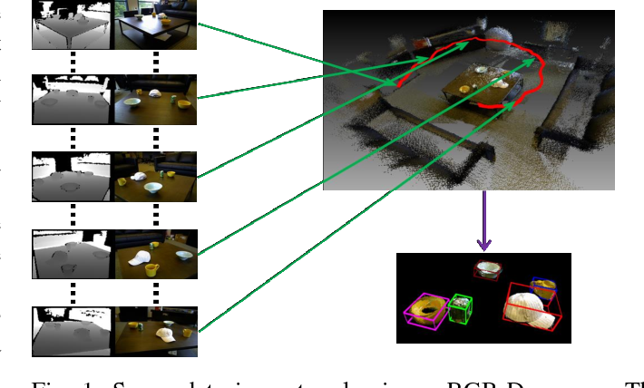 Figure 1 for Locating 3D Object Proposals: A Depth-Based Online Approach