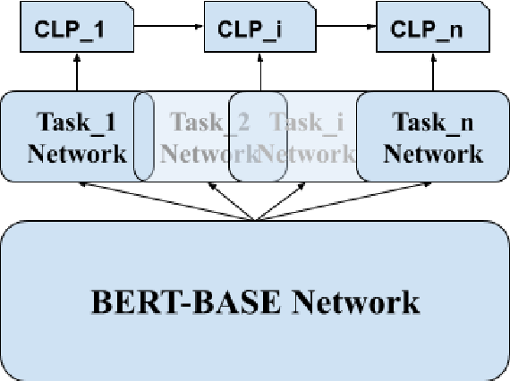 Figure 1 for Meta-Learning for Natural Language Understanding under Continual Learning Framework