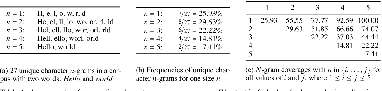 Figure 1 for One Size Does Not Fit All: Finding the Optimal N-gram Sizes for FastText Models across Languages
