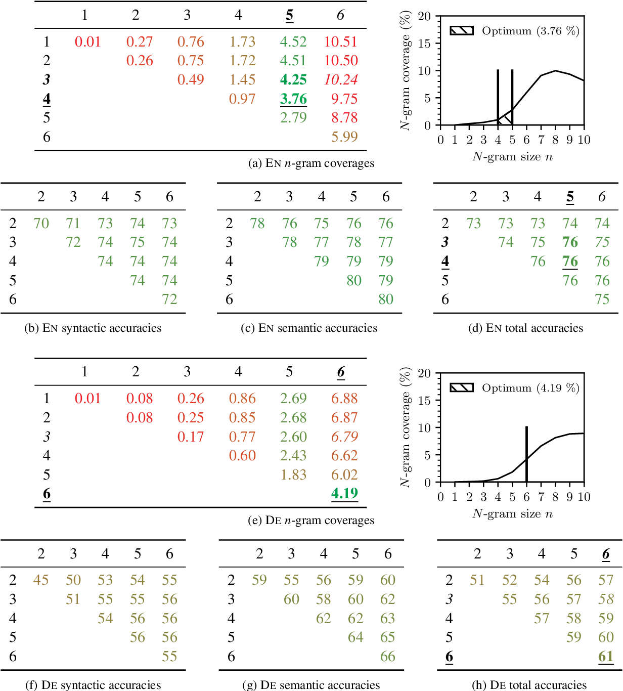 Figure 2 for One Size Does Not Fit All: Finding the Optimal N-gram Sizes for FastText Models across Languages