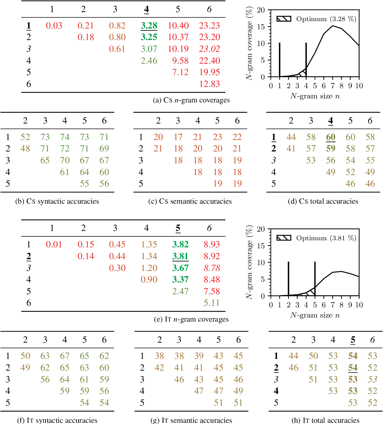 Figure 3 for One Size Does Not Fit All: Finding the Optimal N-gram Sizes for FastText Models across Languages