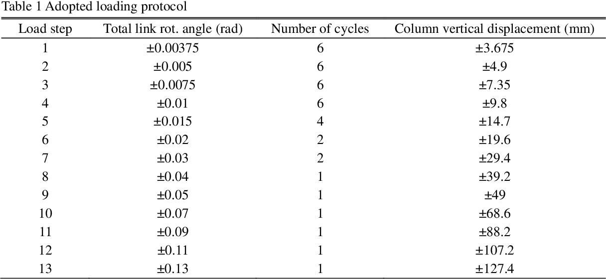 PDF] Effect of stiffener arrangement on hysteretic behavior of link