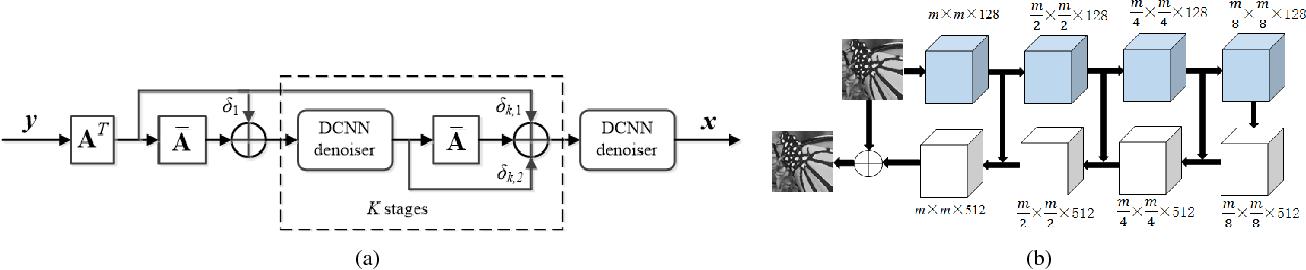 Figure 1 for Denoising Prior Driven Deep Neural Network for Image Restoration