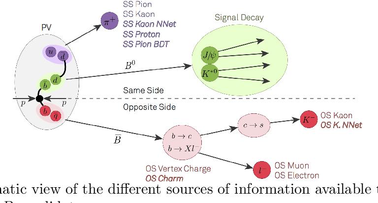 Figure 1 for Inclusive Flavour Tagging Algorithm