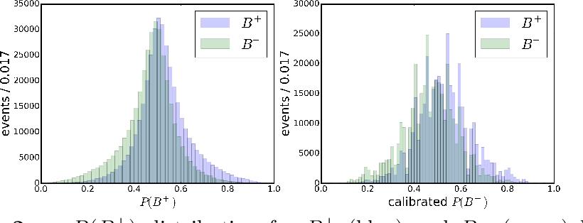Figure 2 for Inclusive Flavour Tagging Algorithm