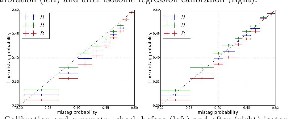 Figure 3 for Inclusive Flavour Tagging Algorithm