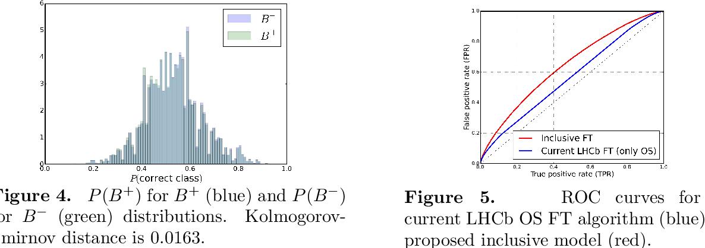 Figure 4 for Inclusive Flavour Tagging Algorithm