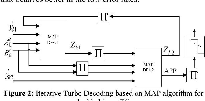 Figure 2: Iterative Turbo Decoding based on MAP algorithm for double binary TC.