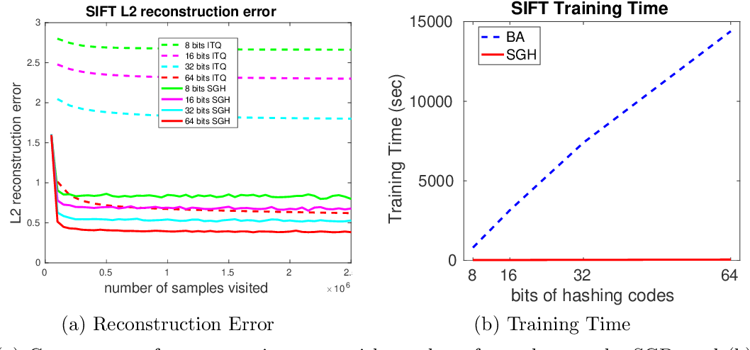Figure 1 for Stochastic Generative Hashing