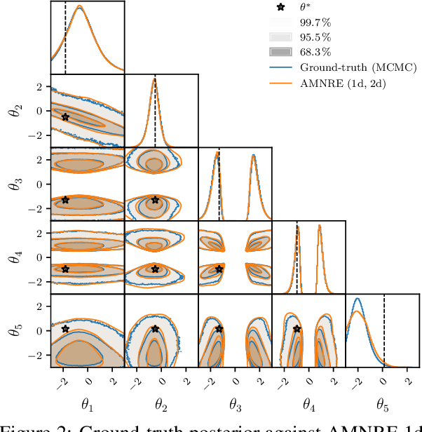 Figure 3 for Arbitrary Marginal Neural Ratio Estimation for Simulation-based Inference