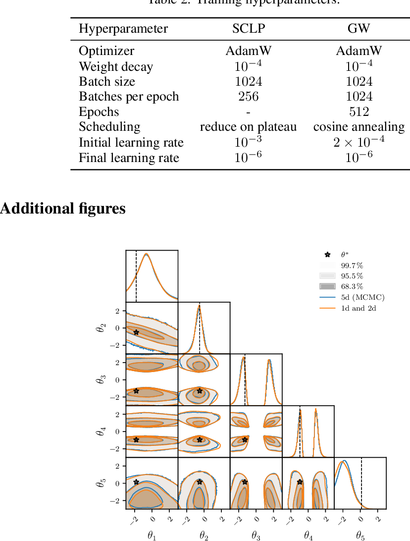 Figure 4 for Arbitrary Marginal Neural Ratio Estimation for Simulation-based Inference