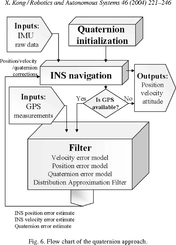 Figure 6 from INS algorithm using quaternion model for low cost IMU