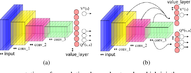 Figure 1 for Approximating two value functions instead of one: towards characterizing a new family of Deep Reinforcement Learning algorithms