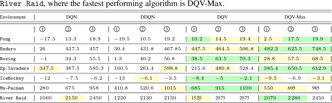 Figure 2 for Approximating two value functions instead of one: towards characterizing a new family of Deep Reinforcement Learning algorithms