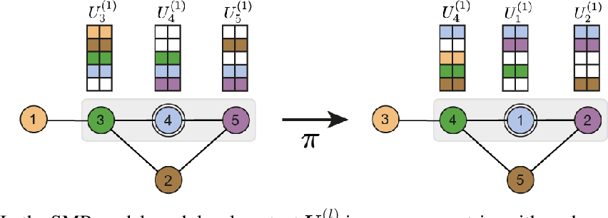 Figure 1 for Building powerful and equivariant graph neural networks with structural message-passing