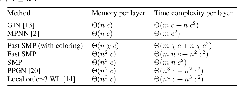 Figure 2 for Building powerful and equivariant graph neural networks with structural message-passing