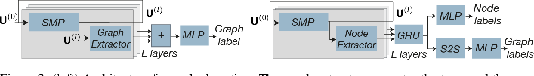 Figure 3 for Building powerful and equivariant graph neural networks with structural message-passing