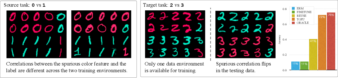 Figure 1 for Learning Stable Classifiers by Transferring Unstable Features