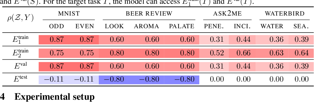 Figure 2 for Learning Stable Classifiers by Transferring Unstable Features