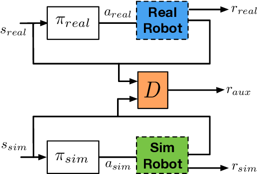 Figure 1 for Mutual Alignment Transfer Learning