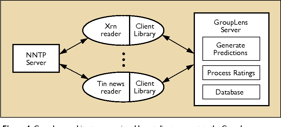 Grouplens Applying Collaborative Filtering To Usenet News Pdf
