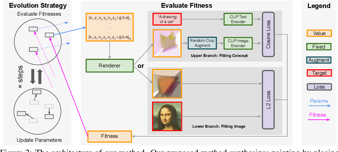 Figure 2 for Modern Evolution Strategies for Creativity: Fitting Concrete Images and Abstract Concepts