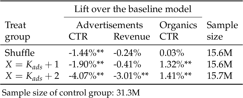 Figure 2 for Blending Advertising with Organic Content in E-Commerce: A Virtual Bids Optimization Approach