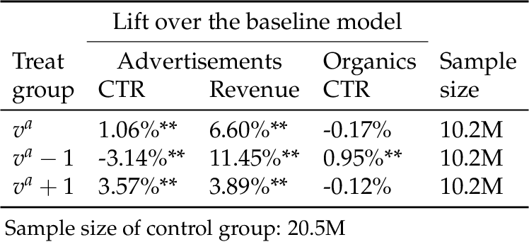Figure 4 for Blending Advertising with Organic Content in E-Commerce: A Virtual Bids Optimization Approach