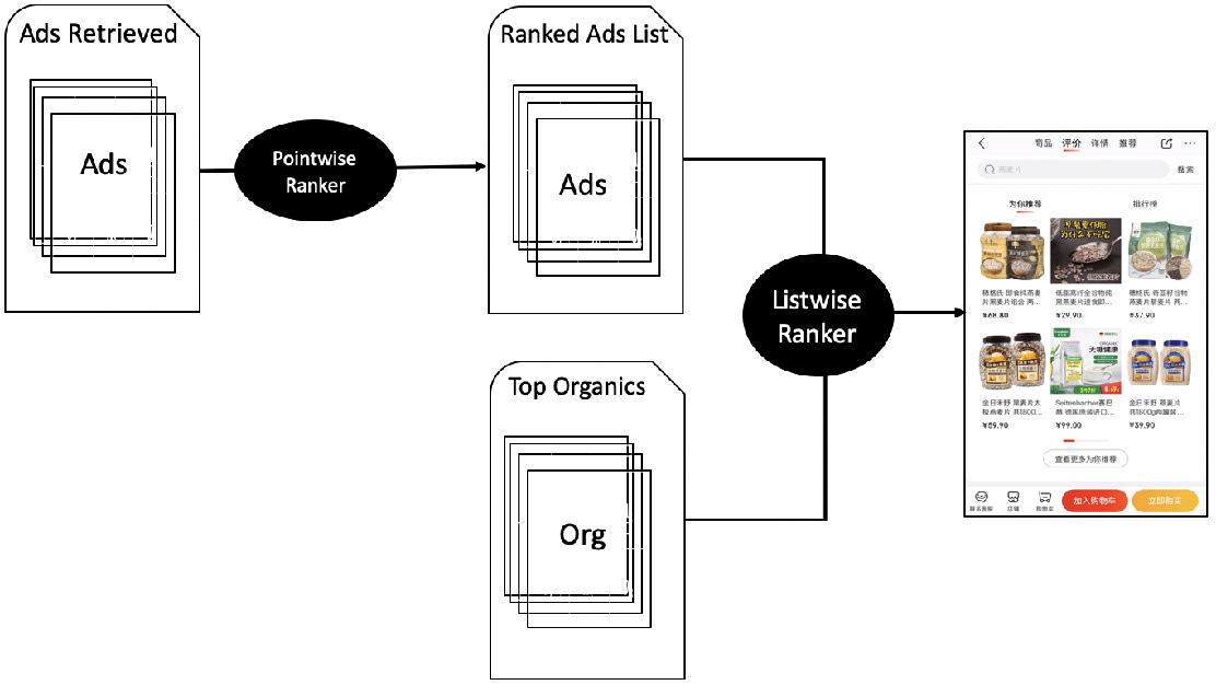 Figure 3 for Blending Advertising with Organic Content in E-Commerce: A Virtual Bids Optimization Approach