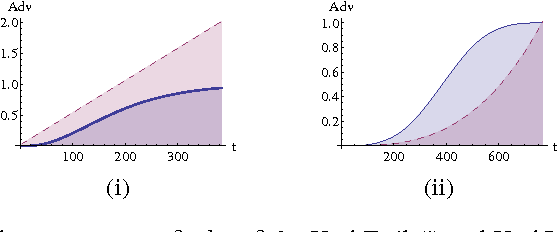Fig. 1. Adversary advantage at n = 3, d = 8 for HashTrail (i) and HashInversion (ii) puzzles according to Stebila et al. (dotted line) and in this paper (continuous line)