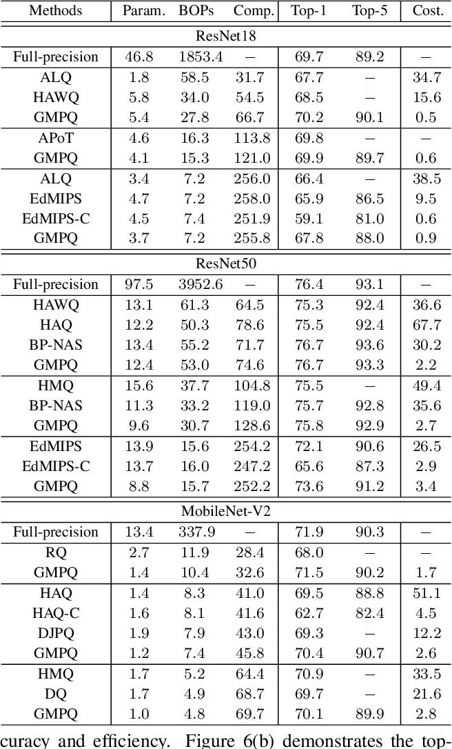 Figure 2 for Generalizable Mixed-Precision Quantization via Attribution Rank Preservation