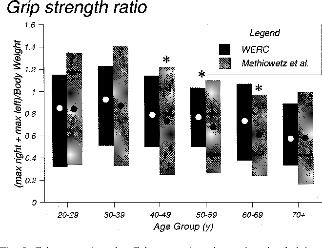 Figure 3 from Normative data for strength and flexibility of