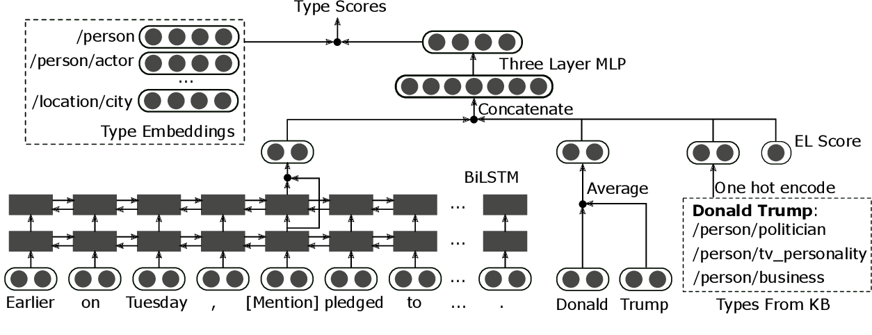 Figure 1 for Improving Fine-grained Entity Typing with Entity Linking