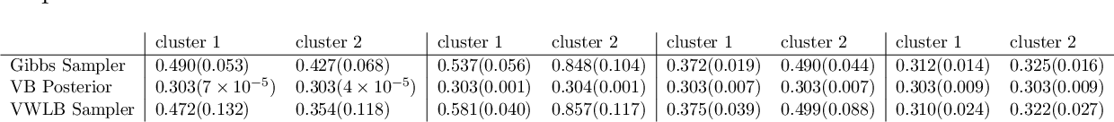 Figure 2 for Statistical Inference in Mean-Field Variational Bayes