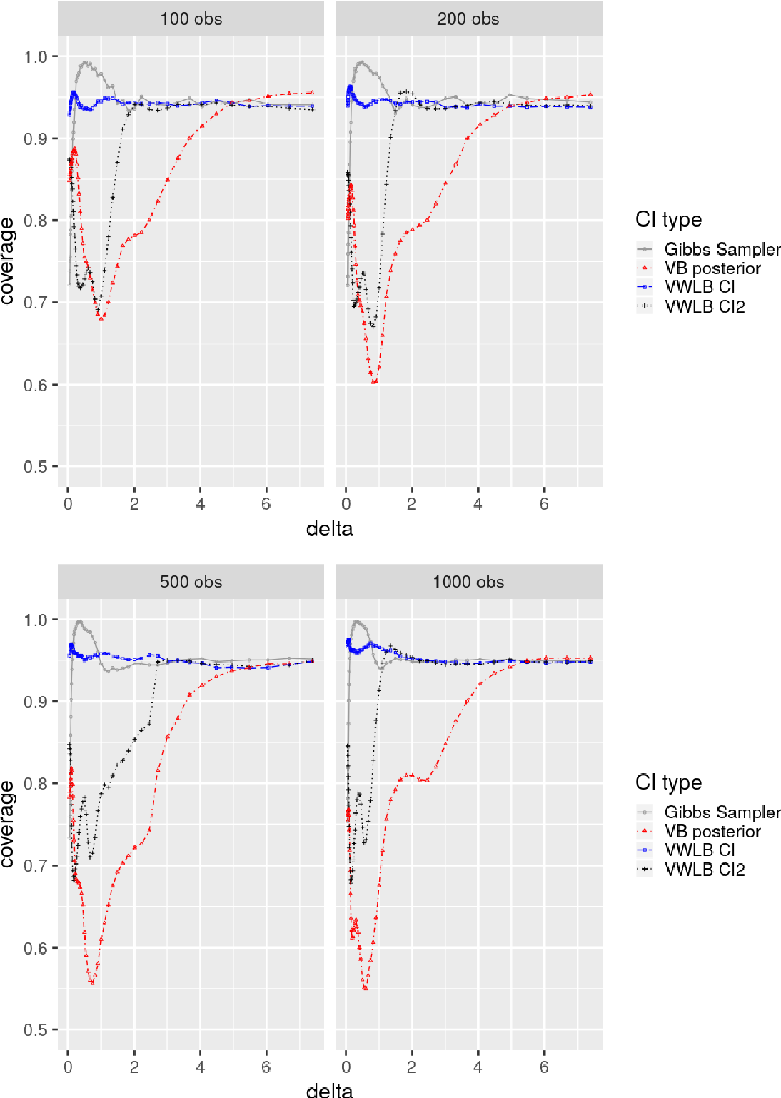 Figure 3 for Statistical Inference in Mean-Field Variational Bayes
