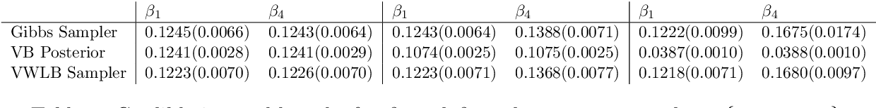 Figure 4 for Statistical Inference in Mean-Field Variational Bayes