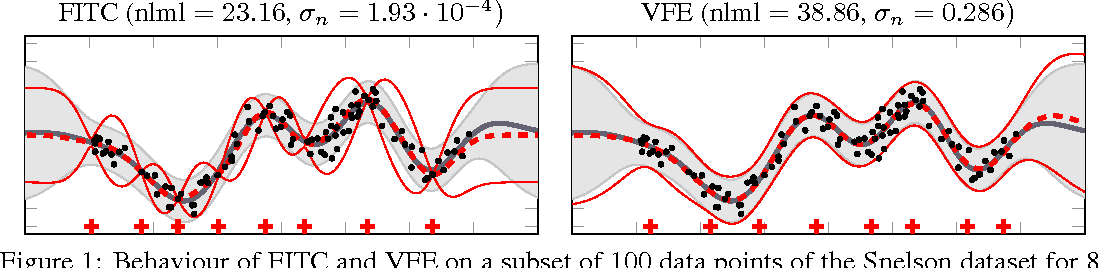 Figure 1 for Understanding Probabilistic Sparse Gaussian Process Approximations