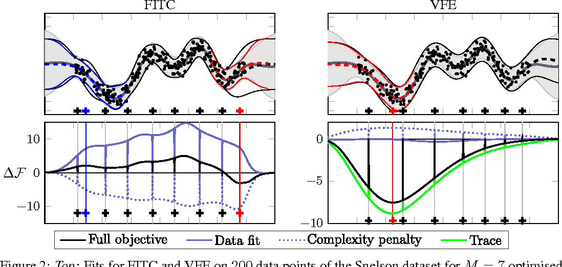 Figure 2 for Understanding Probabilistic Sparse Gaussian Process Approximations