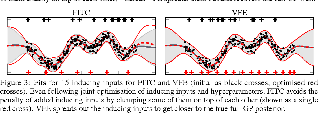 Figure 3 for Understanding Probabilistic Sparse Gaussian Process Approximations