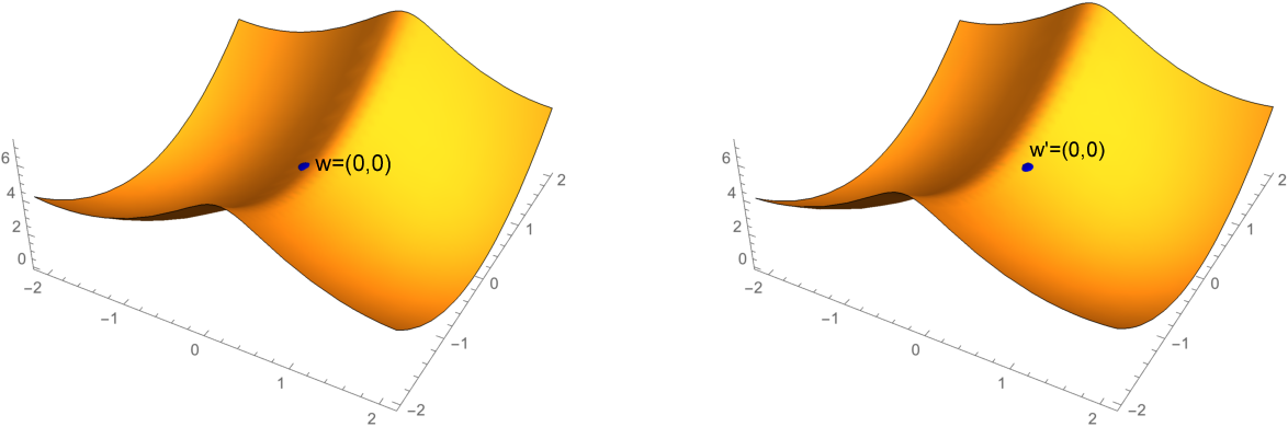Figure 1 for Generalization Bounds of SGLD for Non-convex Learning: Two Theoretical Viewpoints