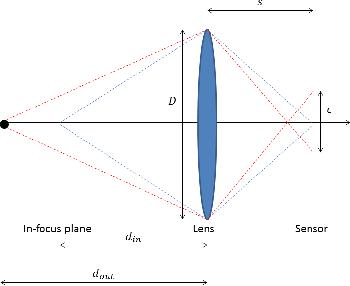 Figure 3 for Deep Depth from Defocus: how can defocus blur improve 3D estimation using dense neural networks?