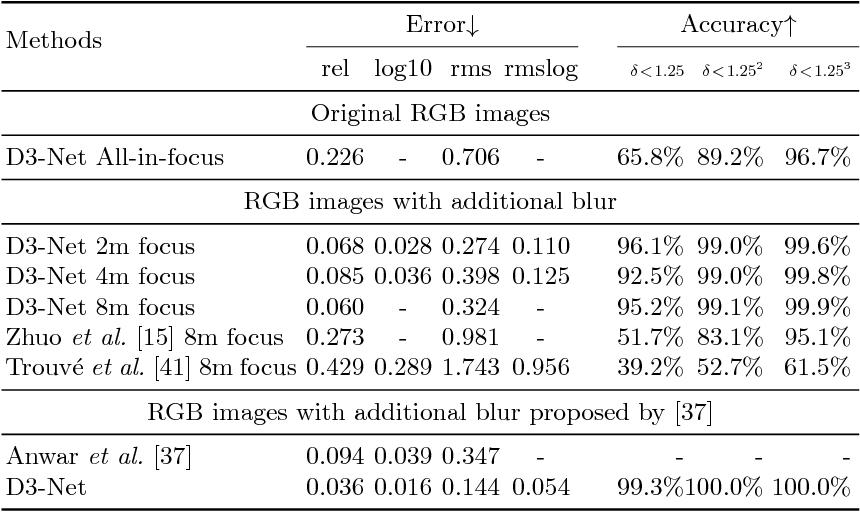 Figure 2 for Deep Depth from Defocus: how can defocus blur improve 3D estimation using dense neural networks?